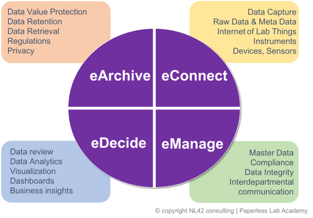 Data integrity in your eData Life Cycle